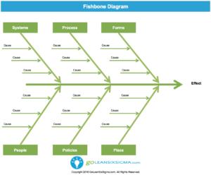 Fishbone Diagram (Aka Cause & Effect Diagram) – Template throughout Ishikawa Diagram Template Word