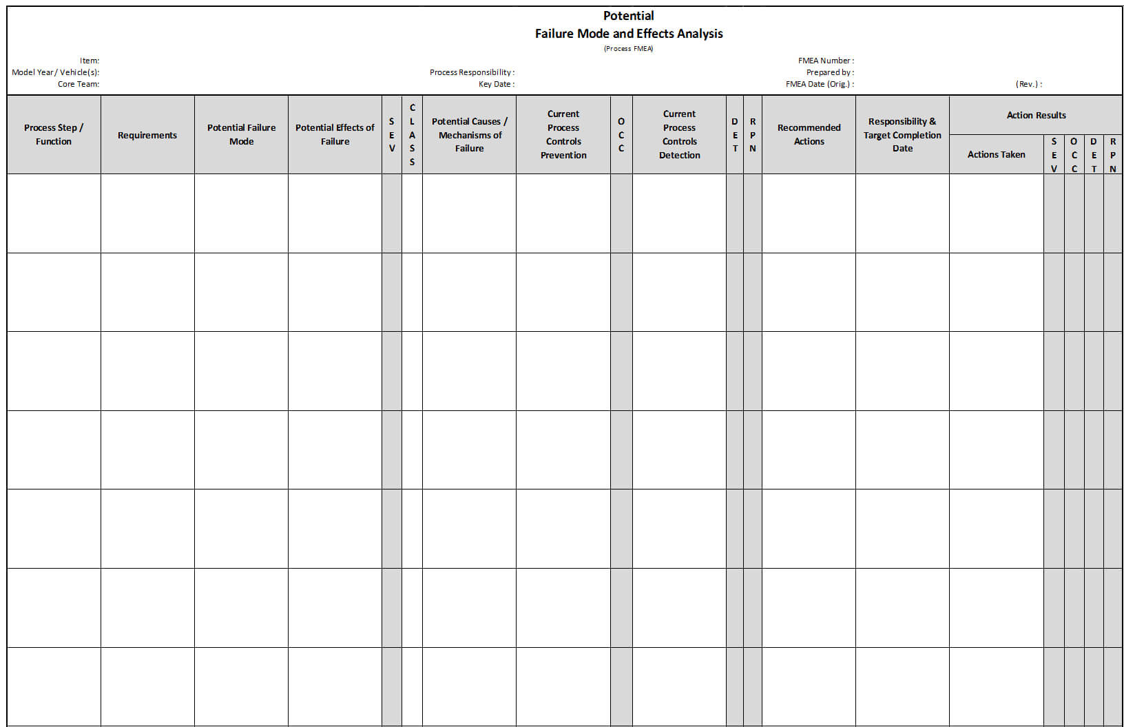 Fmea | Failure Mode And Effects Analysis | Quality One Pertaining To Failure Investigation Report Template