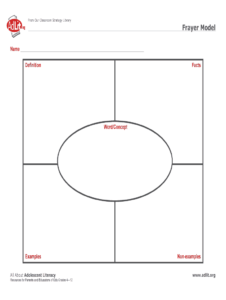 Frayer Model Examples – Fill Online, Printable, Fillable with Blank Frayer Model Template