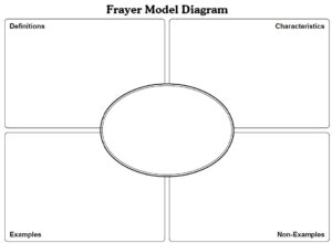Frayer Model Template Math. Letter L Likewise How To Draw A throughout Blank Frayer Model Template
