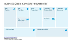 Free Business Model Canvas Template For Powerpoint throughout Business Canvas Word Template