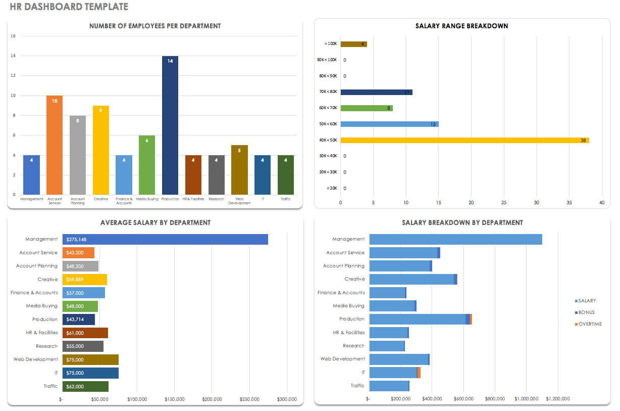 Free Dashboard Templates, Samples, Examples – Smartsheet With Regard To Project Status Report Dashboard Template
