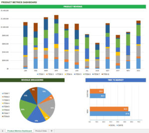 Free Excel Dashboard Templates – Smartsheet For Project Status Report Dashboard Template