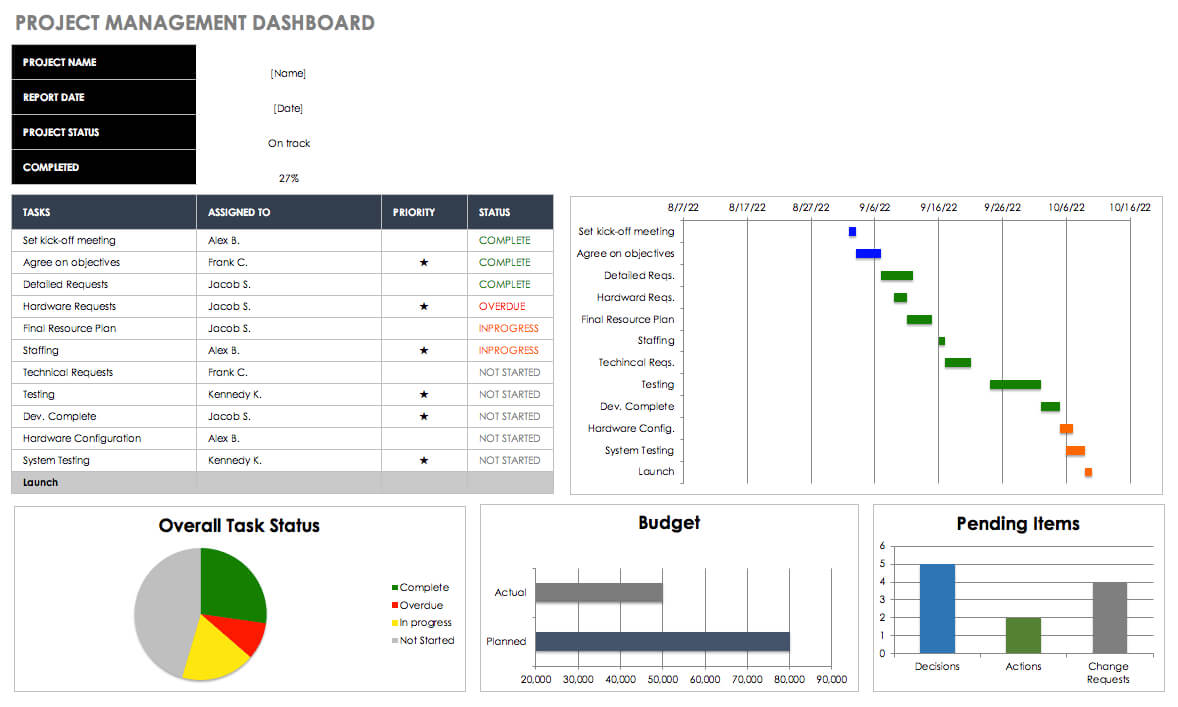 Free Excel Dashboard Templates - Smartsheet Within Project Status Report Dashboard Template