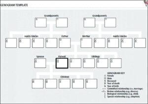 Free Genogram Template – Cellarpaper.co for Genogram Template For Word
