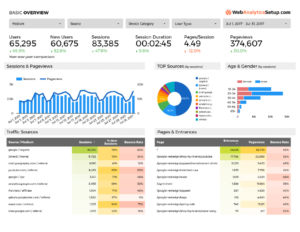 Free Google Data Studio Analytics Template Inside Reporting Website Templates