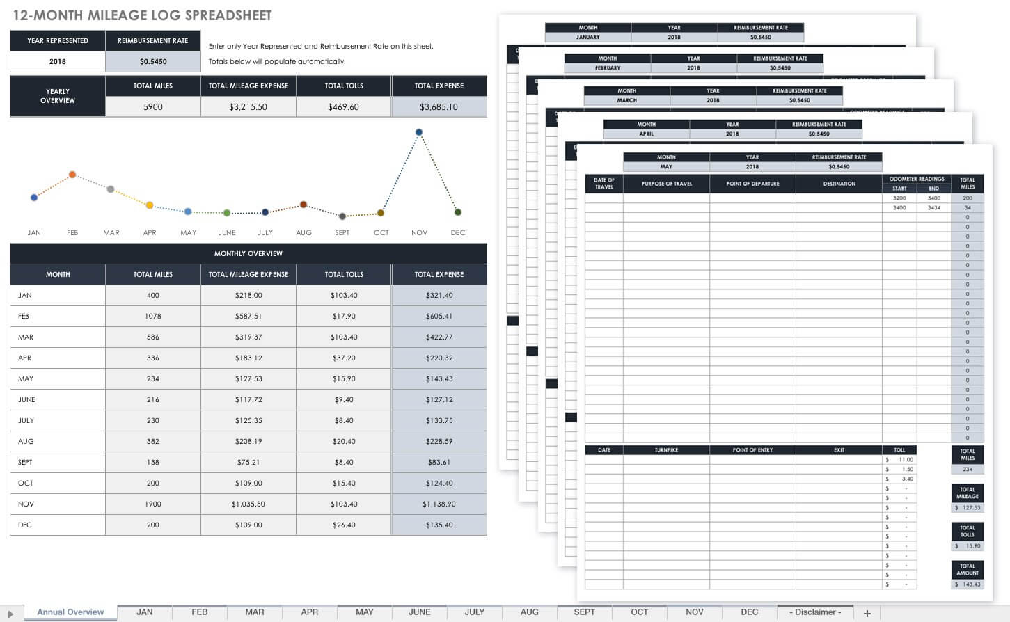 Free Mileage Log Templates | Smartsheet Intended For Mileage Report Template