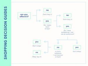 Free Online Decision Tree: Design A Custom Decision Tree In Within Blank Decision Tree Template