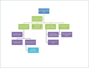 Free Org Chart Template – Bluedotsheet.co within Word Org Chart Template