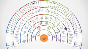 Genealogy Fan Chart 5 Generations For Powerpoint Genealogy Template
