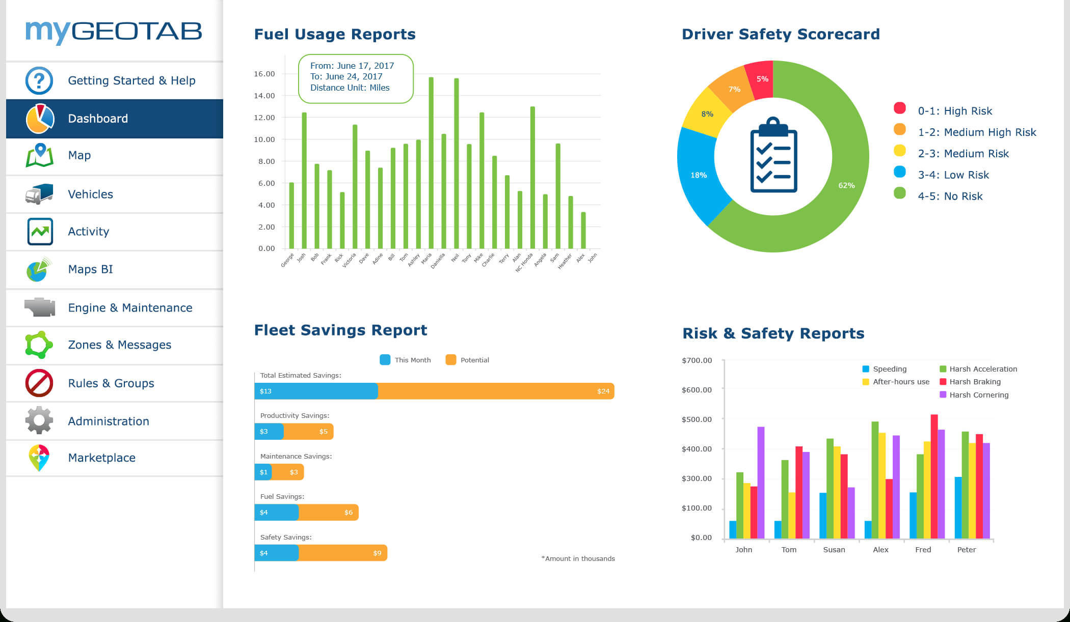 Gps Fleet Management Solutions | Geotab Intended For Fleet Management Report Template