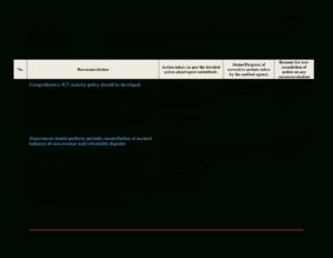 Gratis Information Technology (It) Audit Report with Information System Audit Report Template