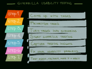 Guerrilla Usability Testing 7 Steps | Ux | Usability Testing in Usability Test Report Template