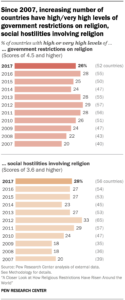 How Religious Restrictions Have Risen Around The World| Pew Within Country Report Template Middle School