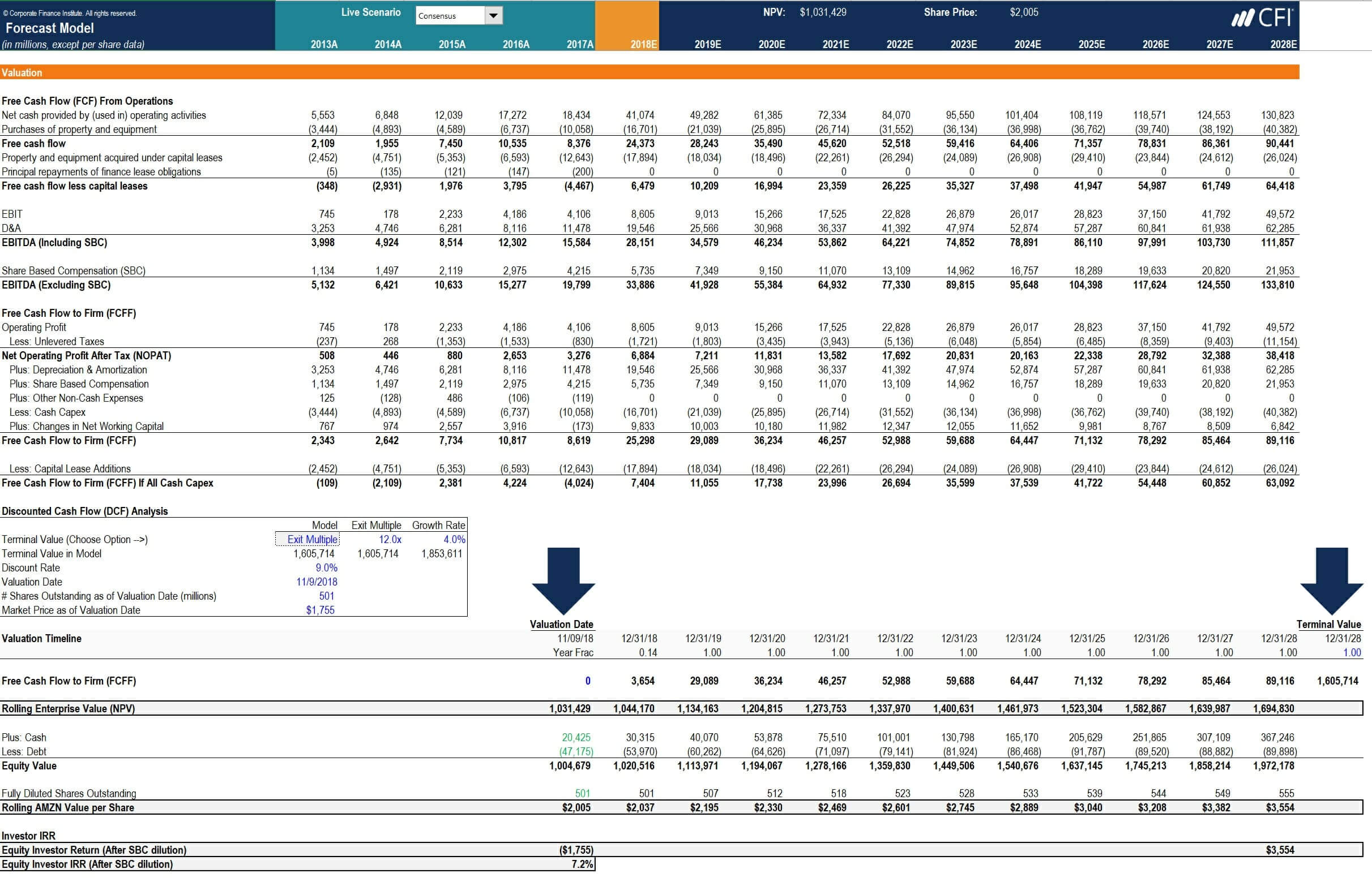 How To Calculate Capex - Formula, Example, And Screenshot Pertaining To Capital Expenditure Report Template