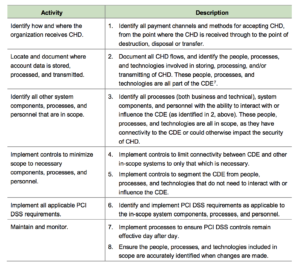 How To Determine And Reduce Pci Dss Scope – 24 Solutions within Pci Dss Gap Analysis Report Template