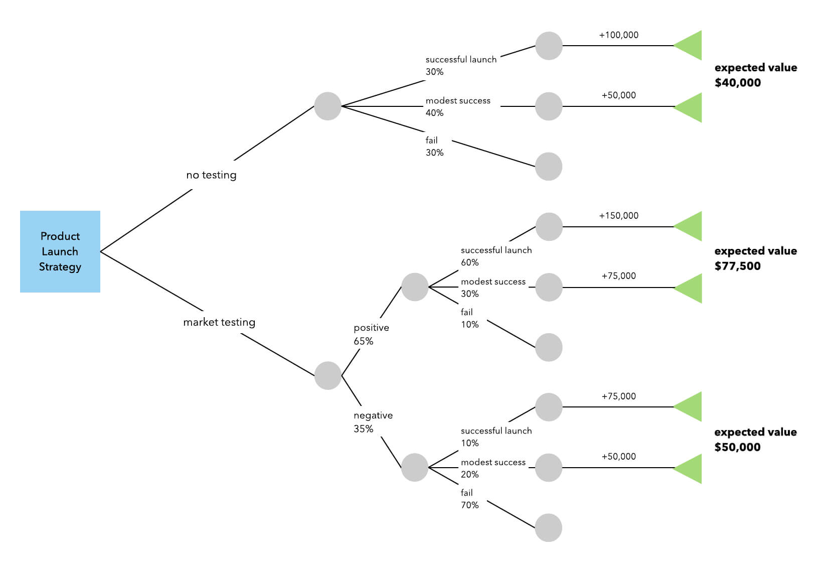 How To Make A Decision Tree In Word | Lucidchart Blog With Blank Decision Tree Template