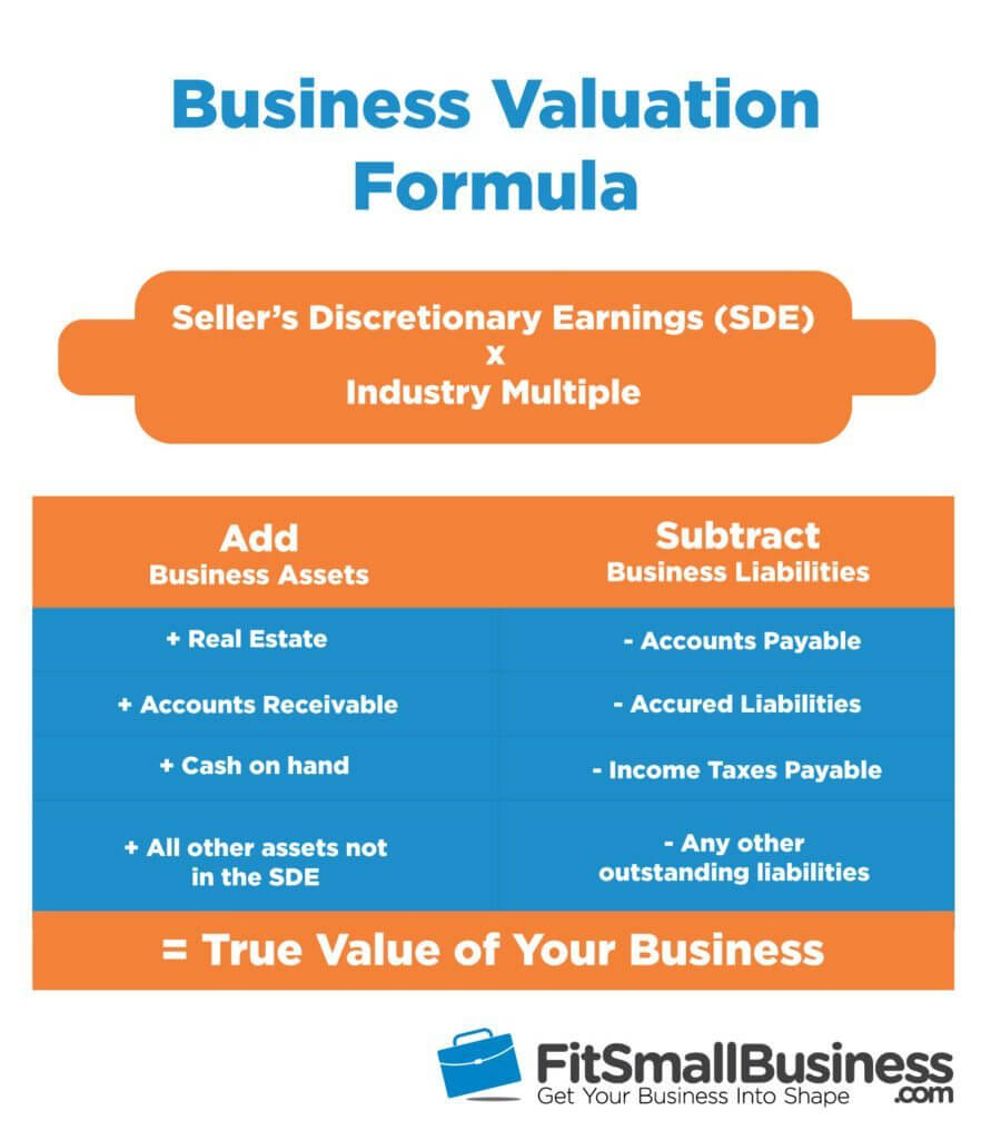 How To Value A Business: The Ultimate Guide To Business In Business Valuation Report Template Worksheet
