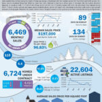 Image Result For Real Estate Market Report Template   Real inside Real Estate Report Template
