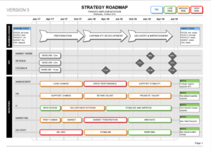 Innovation Roadmap Template (Powerpoint) – Strategic Tool in Strategy Document Template Powerpoint
