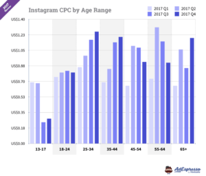 Instagram Ad Costs: The Complete Updated Resource For 2018 intended for Advertising Rate Card Template