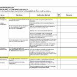 Internal Audit Report Format Of School In Security Audit Report Template