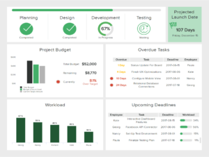 It Dashboards – Templates & Examples For Effective It Management within Project Status Report Dashboard Template