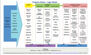 Learning And Evaluation/logic Models/arz – Meta pertaining to Logic Model Template Word