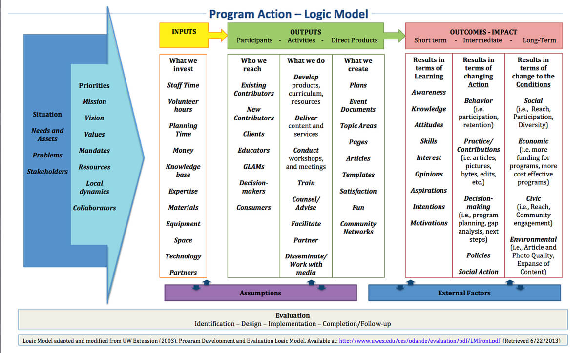 Learning And Evaluation/logic Models/arz - Meta Pertaining To Logic Model Template Word