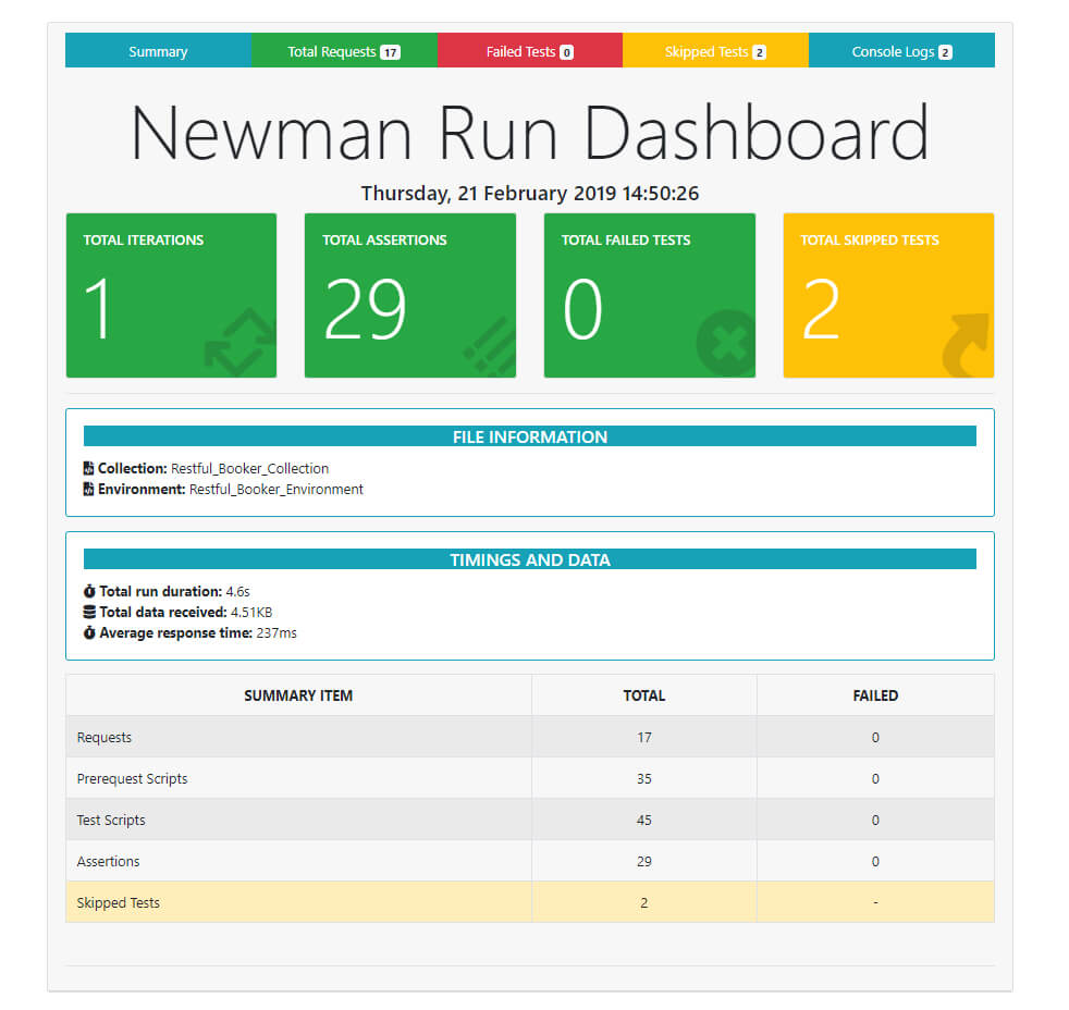 Newman Reporter Htmlextra - Npm With Regard To Html Report Template