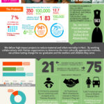 Nonprofit Annual Report In An Infographic [Real-World in Non Profit Annual Report Template