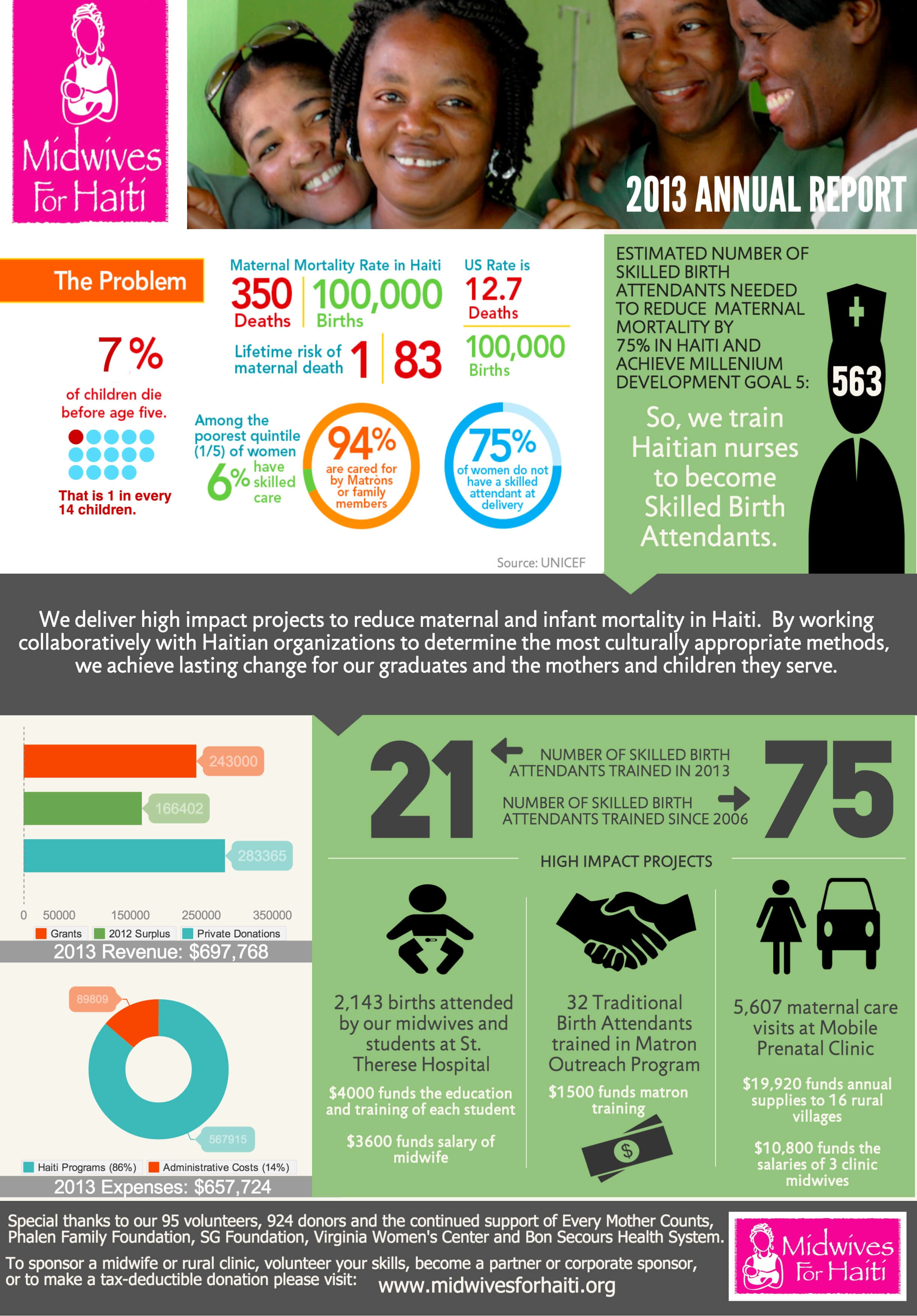 Nonprofit Annual Report In An Infographic [Real World In Non Profit Annual Report Template