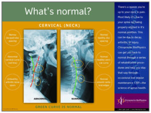 Normal Vs. Abnormal Cervical X-Ray – Chiropractic Biophysics throughout Chiropractic X Ray Report Template