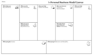 Personal Business Model Canvas | Creatlr with regard to Business Model Canvas Template Word