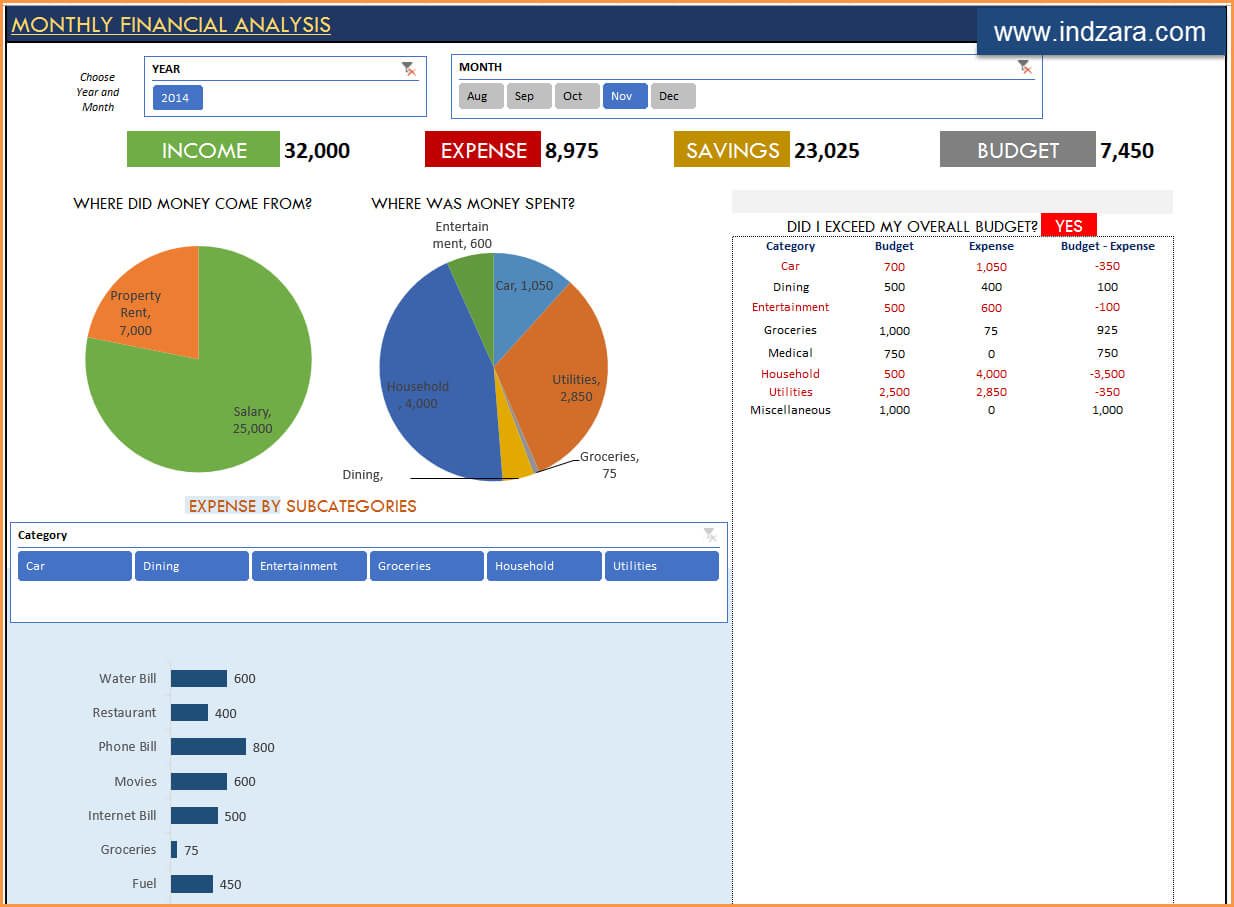 Personal Finance Excel Templates | Indzara Pertaining To Financial Reporting Templates In Excel