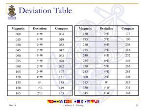 Ppt – Piloting – Compass & Degrees, Chart Plotting within Compass Deviation Card Template
