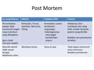 Ppt – Post Mortem Powerpoint Presentation – Id:5066769 with regard to Post Mortem Template Powerpoint