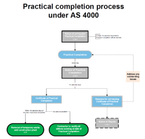 Practical Completion Under As 4000 throughout Practical Completion Certificate Template Uk