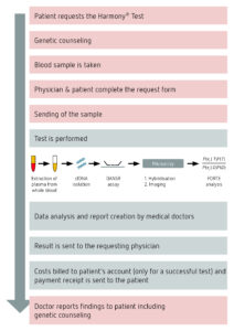 Pregnancy Ultrasound Report Sample Harmonya C2 Ae Test inside Dr Test Report Template