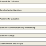 Presents A Template For The Evaluation Report. The Report For Website Evaluation Report Template