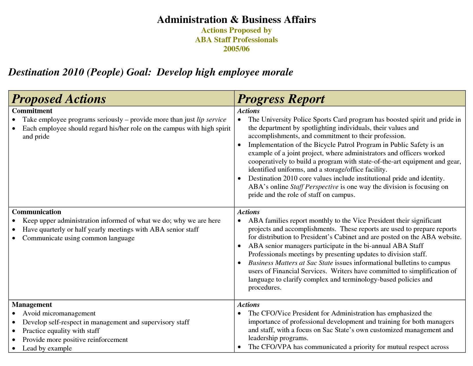 Progress Report Example Template Df Of In Business Student Throughout Staff Progress Report Template