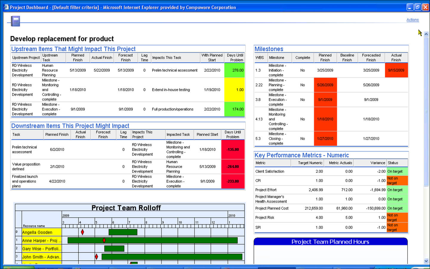Project Management Dashboard Templates Free Excel Reporting Within Project Status Report Dashboard Template