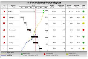 Project Management Software – Milestones Professional 2019 regarding Earned Value Report Template