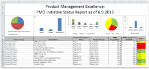 Project Portfolio Status Report Template with regard to Project Portfolio Status Report Template