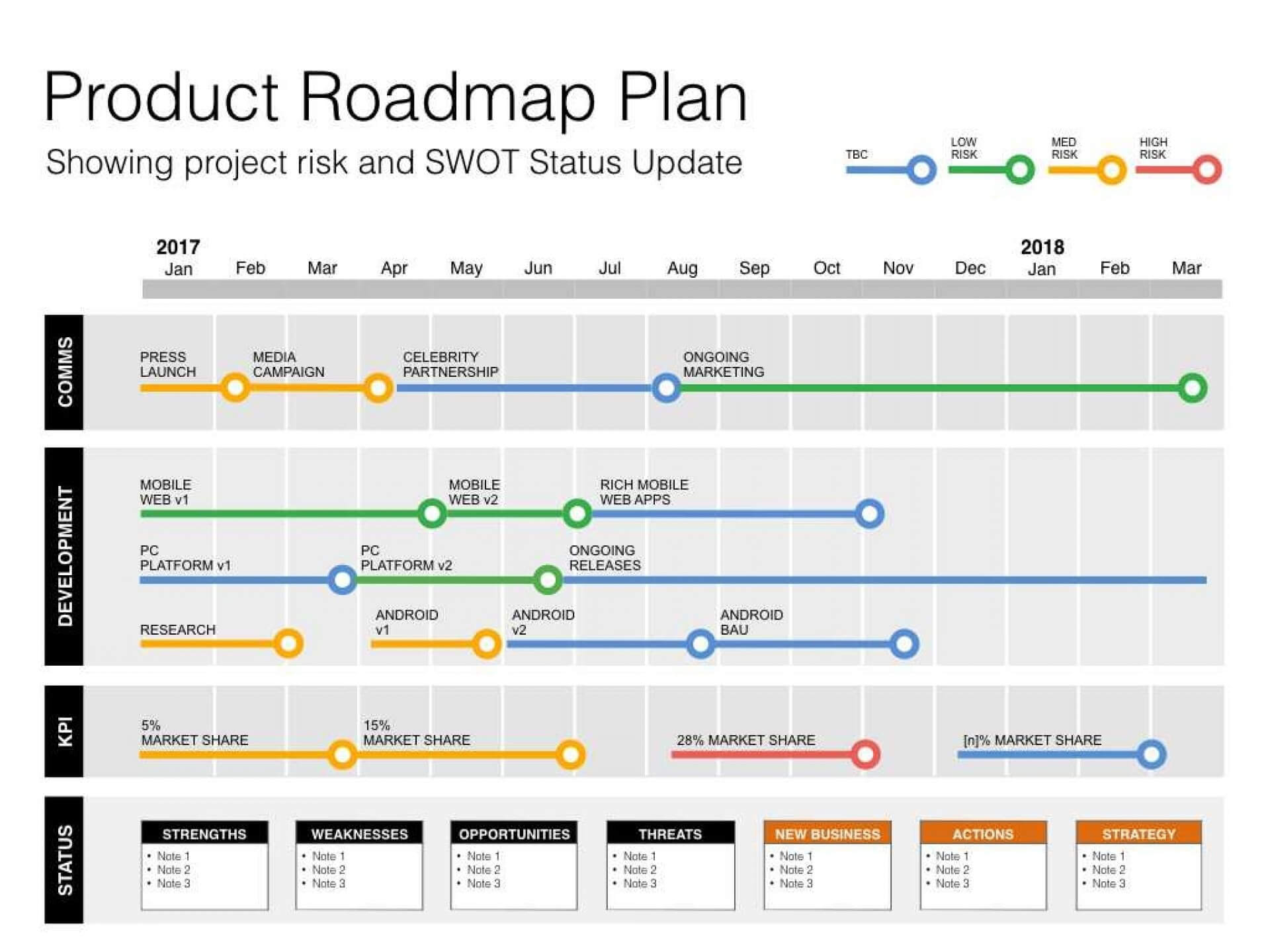 Project T Template Status Report Agile Free Country | Smorad Regarding Agile Status Report Template