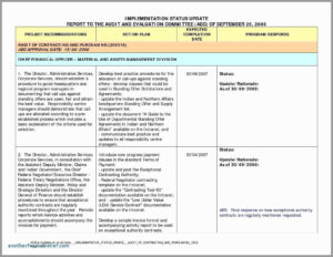 Project Us Report Template Excel Unique Management Weekly inside Strategic Management Report Template