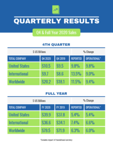 Quarterly Report Template Ppt Excel Templates Free Example inside Business Quarterly Report Template