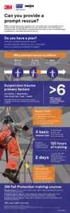 Rescue And Descent Devices | Fall Protection | 3M Worker inside Fall Protection Certification Template