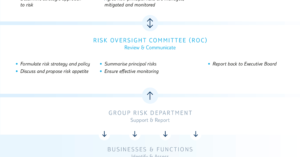 Risk Report pertaining to Compliance Monitoring Report Template