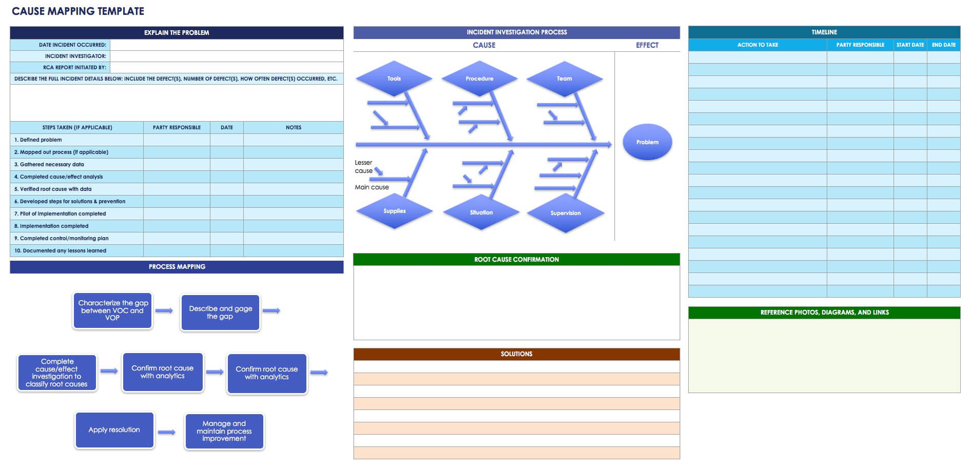 Root Cause Analysis Template Collection | Smartsheet Throughout Software Problem Report Template